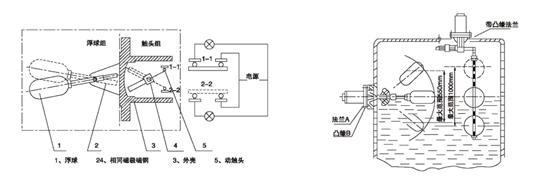 UQK系列液位计控制器