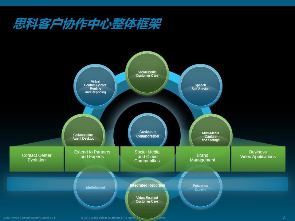 思科呼叫中心系统整体介绍