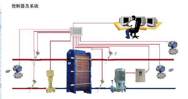 APV換熱機組控制系統
